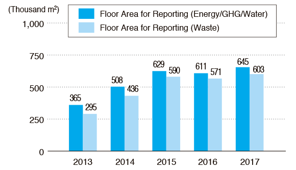 Trends of Floor Area for Reporting (Standard Unit Load)