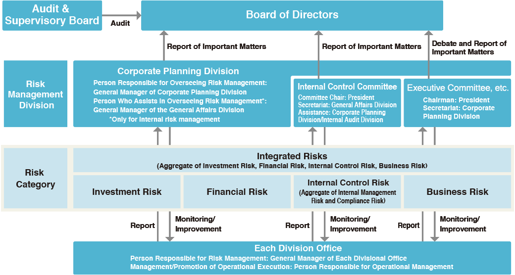 Risk Management by Internal Control Committee